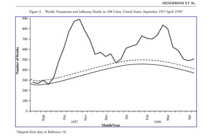 1957-flu-us-data