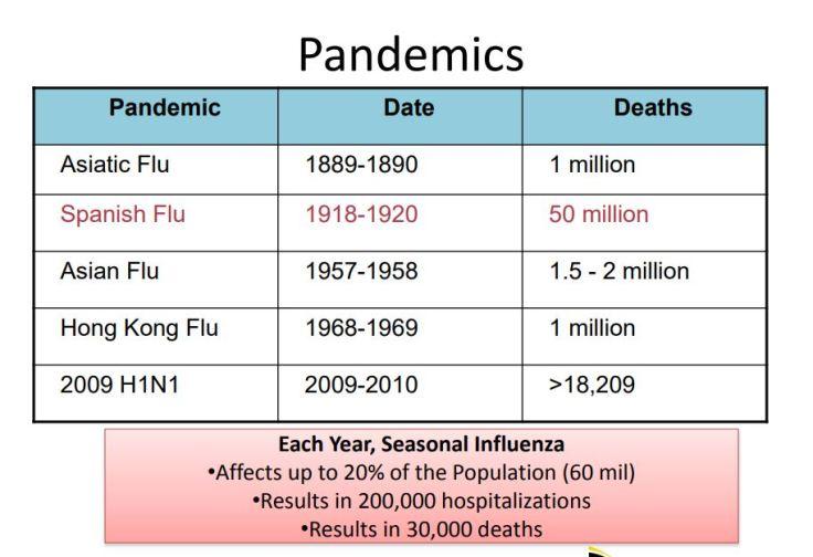 pandemics-list